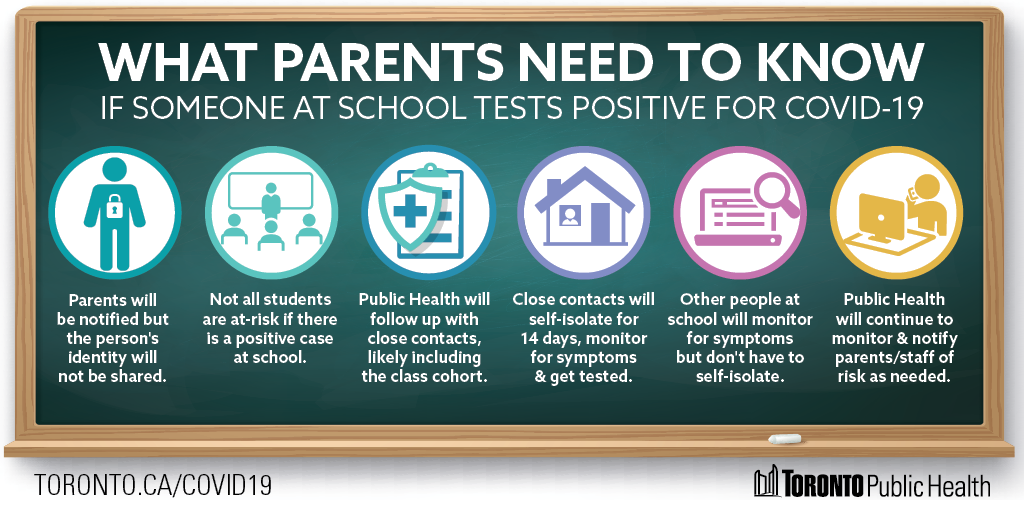 Infographic: What parents need to know if someone at school is tested positive for COVID-19